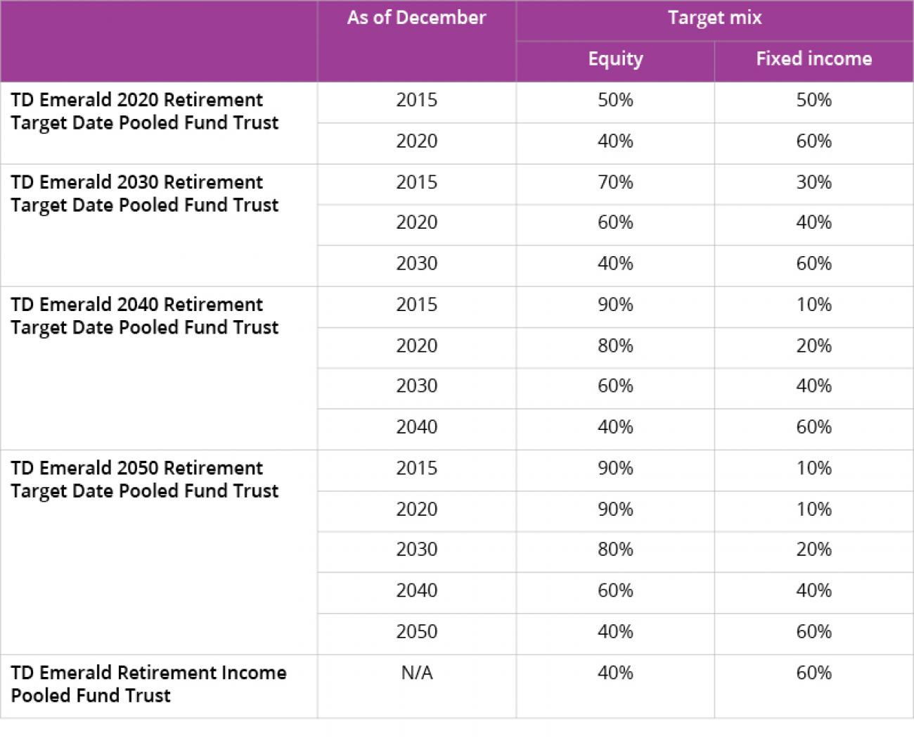 Table target date fund