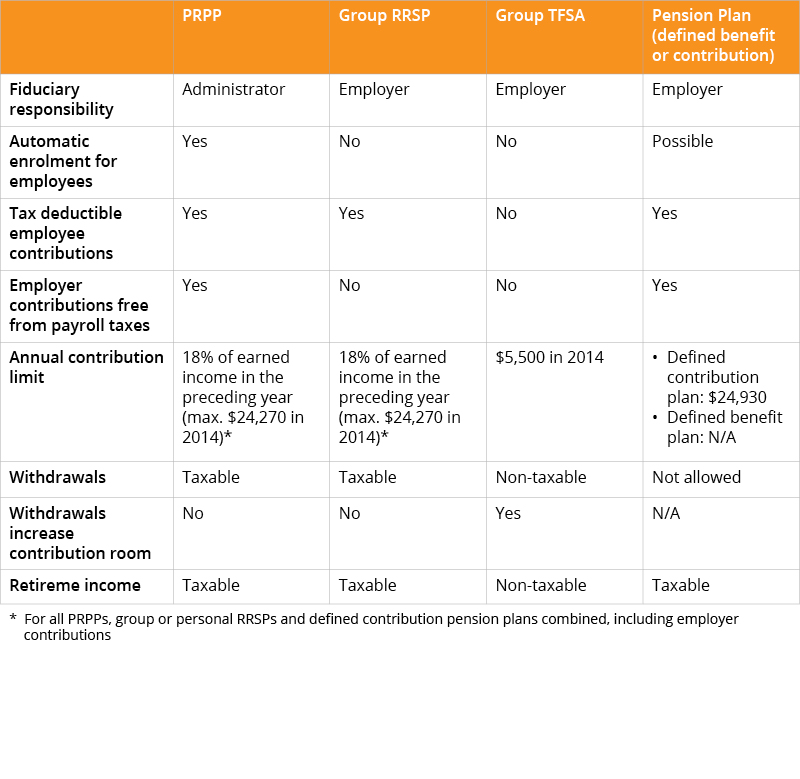 The following table presents the main characteristics of PRPP and other commonly available plans.